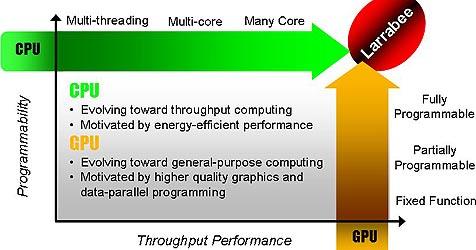Intel führt CPU und Grafikchips zusammen (Bild: Intel)