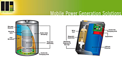 Neue Technologie lädt Handys durch Bewegung (Bild: M2epower.com)