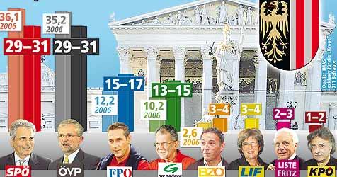 Empfindliche Stimmverluste für Großparteien (Bild: Krone-Grafik/IMAS)