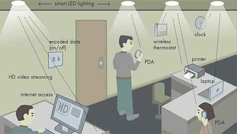 LED-Lampen sollen PCs miteinander vernetzen (Bild: Smartlighting.bu.edu)