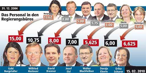 Regierung pfeift auf Sparkurs - 3,3 Mio. € für Polit-Mitarbeiter (Bild: Krone Grafik)