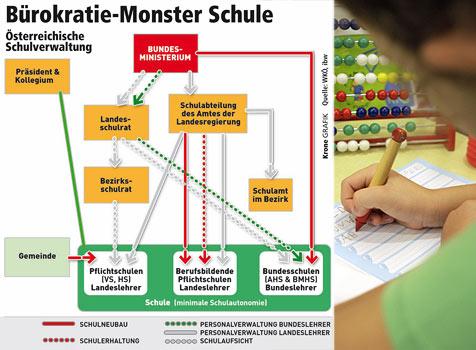 """Neuer Ärger wegen NÖ-Position zu Schulkompetenzen (Bild: """"Krone""""-Grafik, APA)"""