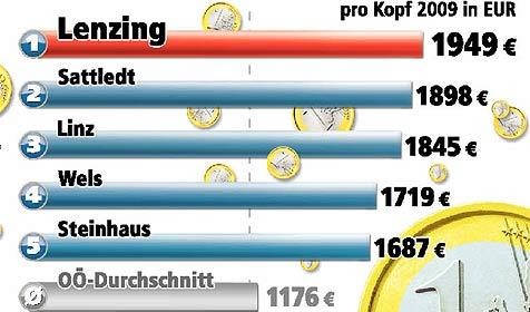 Gemeinden erlebten Rekordjahr bei Investitionen (Bild: Krone Grafik)