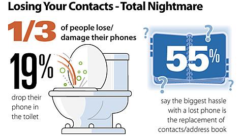 Toilette ist die größte Gefahr für Smartphones (Bild: Plaxo Inc.)