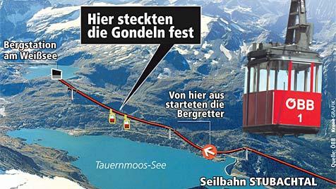 Gondeln steckten fest: Techniker über 95 Meter abgeseilt (Bild: Krone-Graphik)