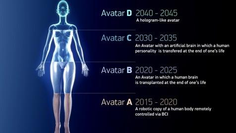 Russe will Gehirne in Roboter verpflanzen (Bild: 2045.com)