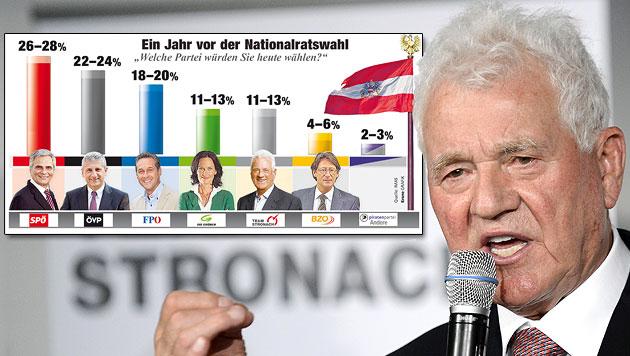 IMAS: Team Stronach hat die Grünen eingeholt (Bild: APA/ROBERT JAEGER, Kronen Zeitung)