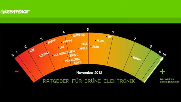 RIM in Greenpeace-Ranking erneut Öko-Schlusslicht (Bild: Greenpeace)