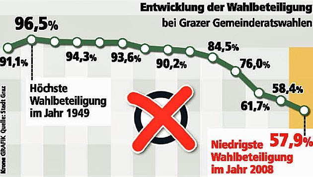 """Wahlbeteiligung in Graz sinkt seit 1945 kontinuierlich (Bild: """"Krone""""-Grafik)"""