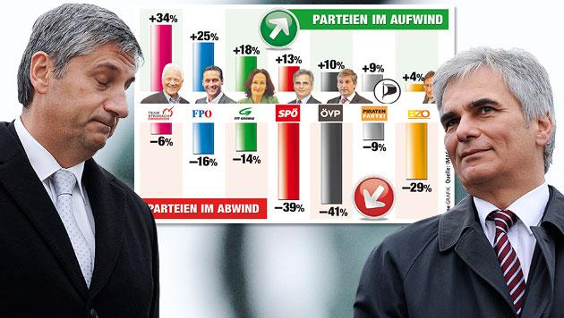 Hartes Jahr für SPÖ und ÖVP, Stronach im Aufwind (Bild: APA/HERBERT NEUBAUER, Krone Grafik, krone.at-Grafik)