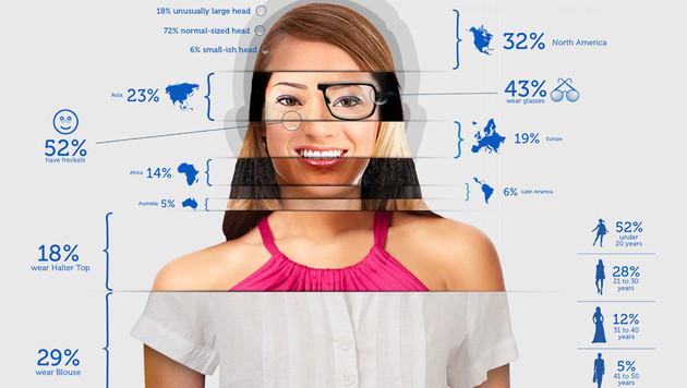Infografik im Web zeigt die typische Mac-Nutzerin (Bild: BlueStacks)
