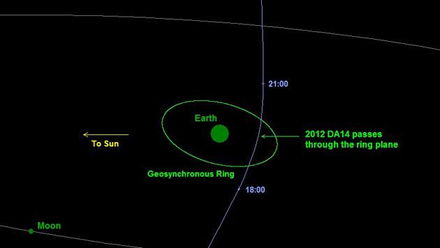 Asteroid rast am 15. Februar knapp an Erde vorbei (Bild: NASA/JPL-Caltech/NEOPO)