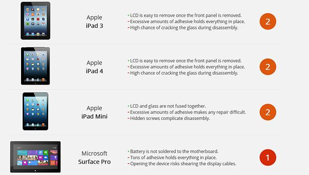 Tablets von Apple und Microsoft nur schwer reparabel (Bild: Screenshot ifixit.com)