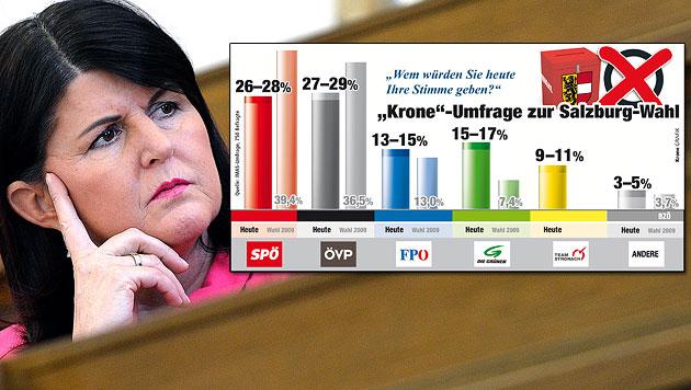 SPÖ und ÖVP im freien Fall: Salzburg vor Polit-Erdrutsch (Bild: APA,BARBARA GINDL, Krone-Grafik)