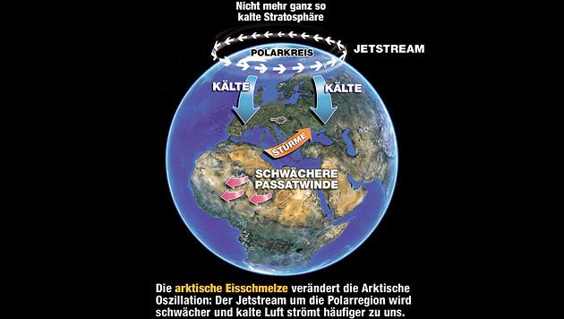 Die Erderwärmung hat den Frühling eiskalt erwischt (Bild: Krone-Grafik)
