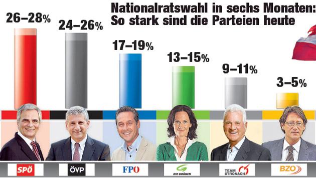 NR-Wahl: Stronach fischt weiter im Strache-Lager (Bild: IMAS/Krone Grafik)