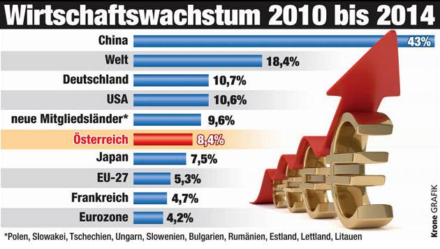 Wachstum stockt: Europa verliert den Anschluss (Bild: Krone Grafik)