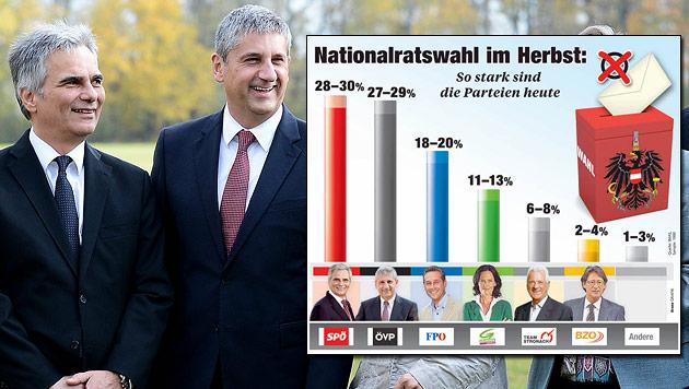 Nach Durststrecke: SPÖ und ÖVP legen wieder deutlich zu (Bild: APA/ROBERT JAEGER, Krone Grafik)