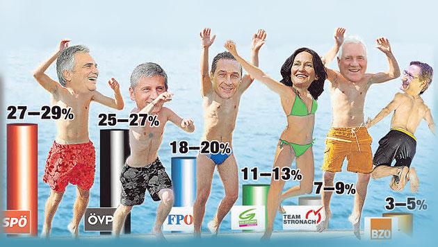 """Faymann gegen Spindelegger: Wahl als Kanzler-Duell (Bild: """"Krone""""-Grafik)"""
