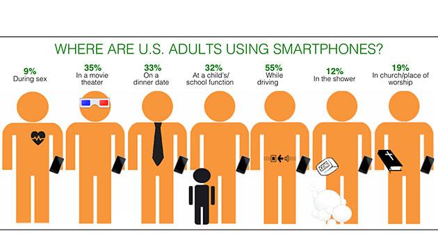 Smartphone laut US-Umfrage fast überall mit dabei (Bild: Jumio)