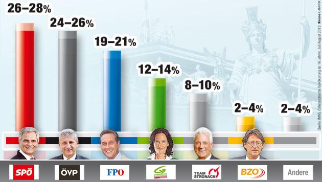Mehrheit für Rot-Schwarz, FPÖ klar vor den Grünen (Bild: Krone Grafik, Quelle: IMAS)