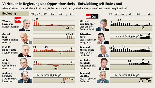Vertrauensindex: Gewinner und Verlierer seit 2008 (Bild: APA/HERBERT PFARRHOFER, APA/OGM-Vertrauensindex)