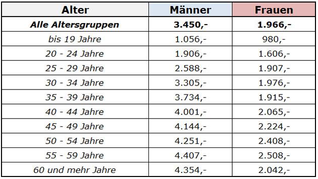Kärnten: So viel verdienen Angestellte (Bild: HVB SV)