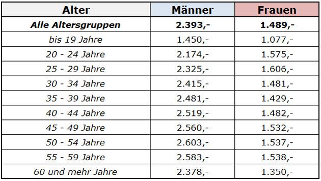 Kärnten: So viel verdienen Arbeiter (Bild: HVB SV)