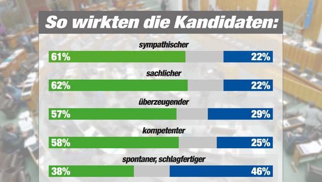 """Glawischnig vs. Strache: Korruption gegen """"Mahü"""" (Bild: APA/ROLAND SCHLAGER, """"Krone"""" Grafik, Quelle IMAS)"""