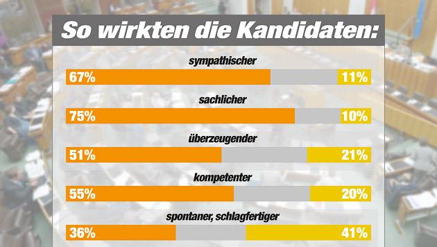 """Stronach-Sieg gegen Bucher - aber nur bei Redezeit (Bild: APA/ROLAND SCHLAGER, """"Krone"""" Grafik, Quelle IMAS)"""