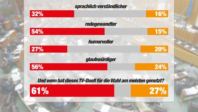"""Kampflustiger Faymann siegt gegen Bucher (Bild: APA/ROLAND SCHLAGER, """"Krone"""" Grafik, Quelle IMAS)"""