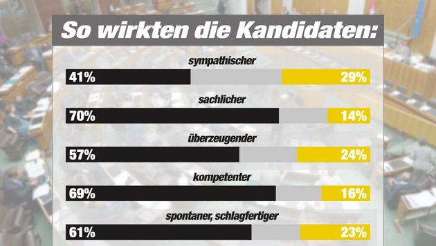"""Spindelegger vs. Stronach im Streit um Wirtschaft (Bild: APA/ROLAND SCHLAGER, """"Krone"""" Grafik, Quelle IMAS)"""