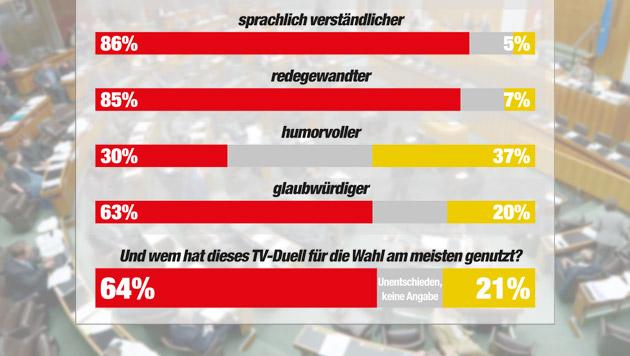 """Faymann vs. Stronach: Welten prallen aufeinander (Bild: APA/ROLAND SCHLAGER, """"Krone"""" Grafik, Quelle IMAS)"""