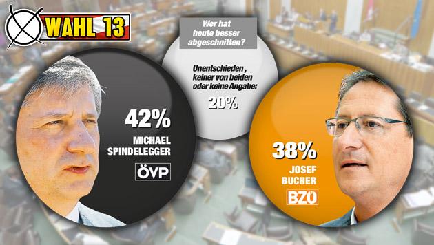 """Unentschieden zwischen Spindelegger und Bucher (Bild: APA/ROLAND SCHLAGER, """"Krone"""" Grafik, Quelle IMAS)"""