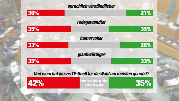 """Faymann und Glawischnig betrieben Beziehungspflege (Bild: APA/ROLAND SCHLAGER, """"Krone"""" Grafik, Quelle IMAS)"""