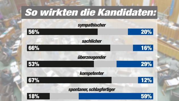 """Strache-Angriffe perlten an Spindelegger ab (Bild: APA/ROLAND SCHLAGER, """"Krone"""" Grafik, Quelle IMAS)"""