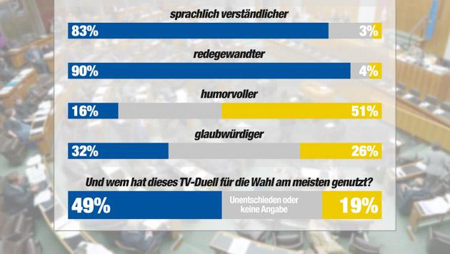 """""""Guter Hecht"""" gegen """"exzellenten Autozulieferer"""" (Bild: APA/ROLAND SCHLAGER, """"Krone"""" Grafik, Quelle IMAS)"""