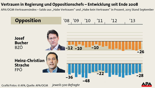 Faymann und Spindelegger verlieren an Vertrauen (Bild: APA)