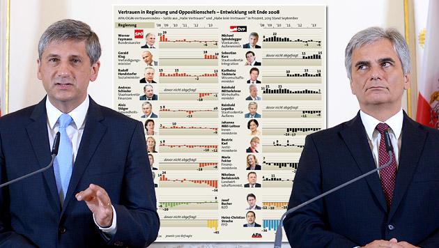 Faymann und Spindelegger verlieren an Vertrauen (Bild: APA/ROLAND SCHLAGER, APA)