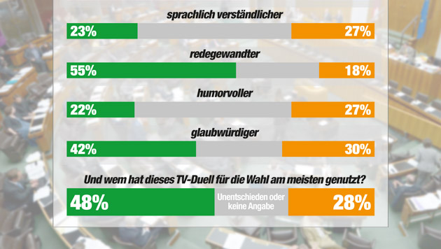 """Glawischnig siegt im """"Kärntner Derby"""" gegen Bucher (Bild: APA/ROLAND SCHLAGER, """"Krone"""" Grafik, Quelle IMAS)"""