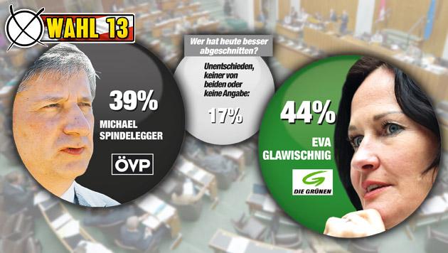 """Glawischnig siegt im TV-Duell mit Spindelegger (Bild: APA/ROLAND SCHLAGER, """"Krone"""" Grafik, Quelle IMAS)"""