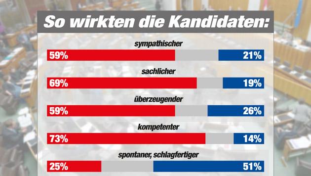 """Hitziger Schlussspurt bei Faymann - Strache (Bild: APA/ROLAND SCHLAGER, """"Krone"""" Grafik, Quelle IMAS)"""