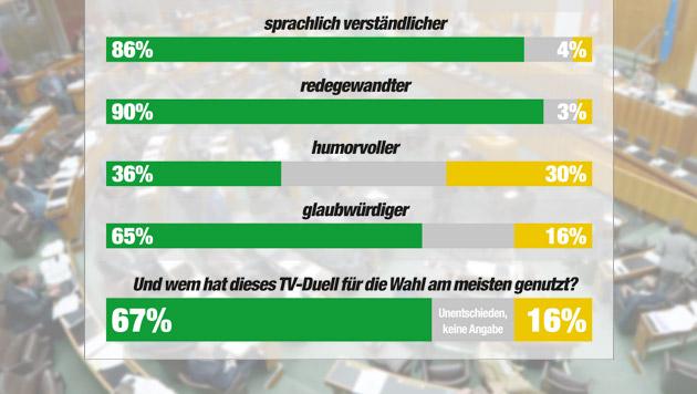 """Glawischnig und Stronach im Krieg der Taferl (Bild: APA/ROLAND SCHLAGER, """"Krone"""" Grafik, Quelle IMAS)"""