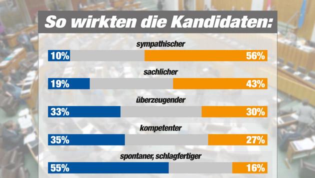 """Schmuse-Talk zwischen Strache und Bucher (Bild: APA/ROLAND SCHLAGER, """"Krone"""" Grafik, Quelle IMAS)"""