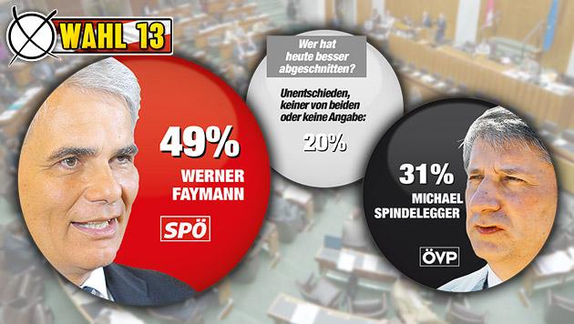 """Faymann entscheidet Kanzlerduell für sich (Bild: APA/ROLAND SCHLAGER, """"Krone"""" Grafik, Quelle IMAS)"""