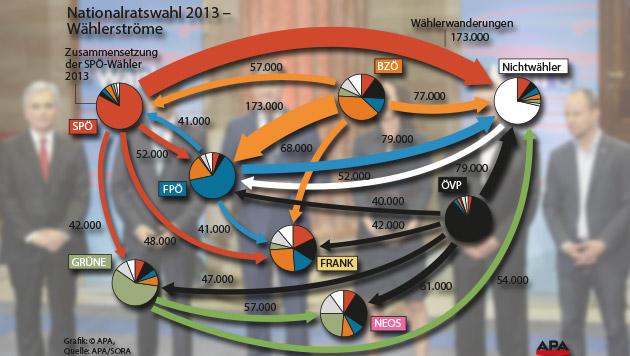 Blau wildert bei Orange, Pink bei Schwarz und Grün (Bild: APA/GEORG HOCHMUTH, APA, krone.at-Grafik)