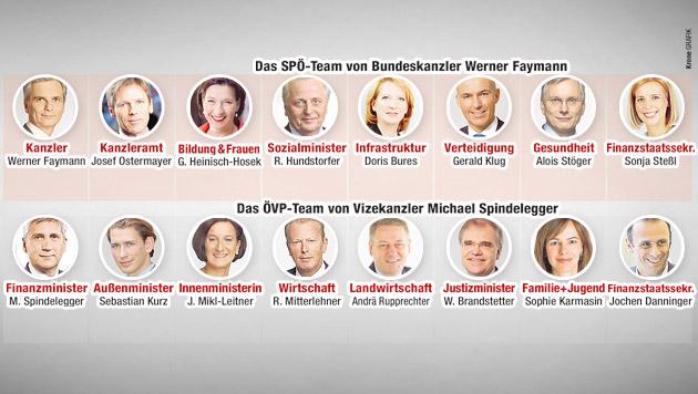ÖVP überrascht mit neuen Gesichtern (Bild: Krone Grafik)