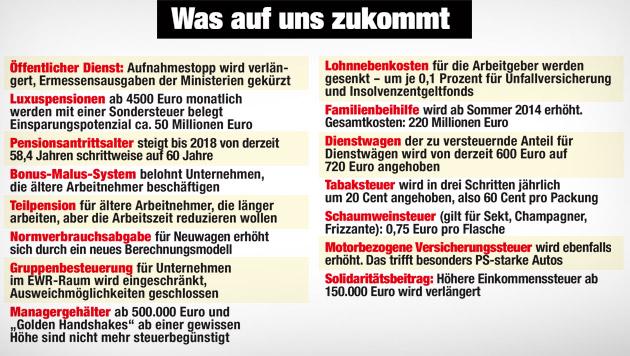Regierungsprogramm: Wen Belastungen treffen (Bild: Krone Grafik, krone.at-Grafik)
