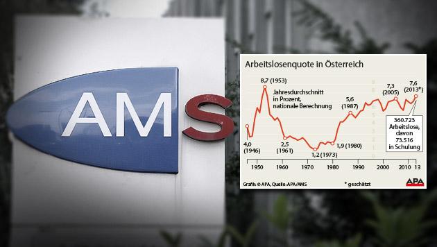 Höchste Arbeitslosigkeit seit 60 Jahren (Bild: Peter Tomschi, APA, krone.at-Grafik)