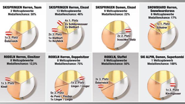 Für Österreich liegen 8 Olympia-Medaillen bereit (Bild: Krone-Grafik)